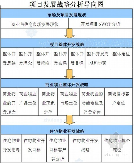 [衡阳]综合地产项目(城市综合体)开发战略报告(71页)