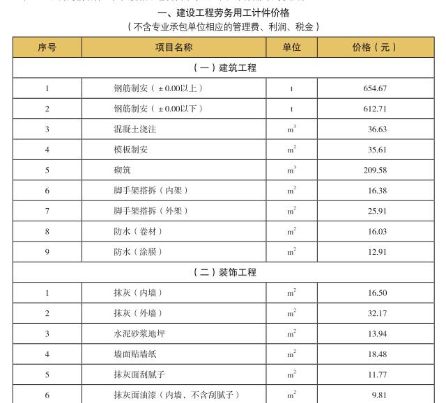 《深圳建设工程价格信息》2018年4月造价信息_3
