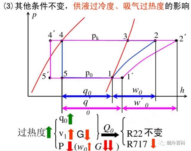干货┃制冷原理工况与热力计算_32