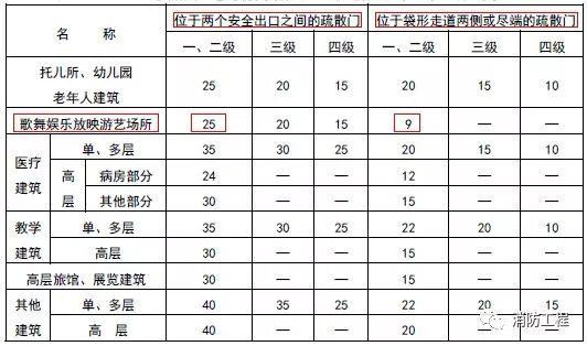 痛心!广东一KTV发生火灾致18死5伤!另附常用消防规范!_3