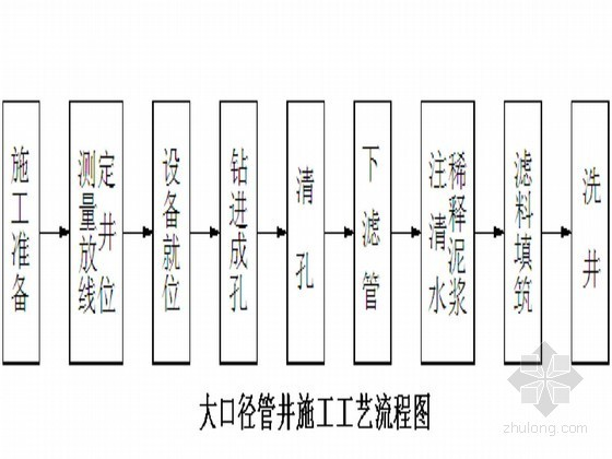 [北京]科研产业园工程基坑大口径降水井降水施工方案