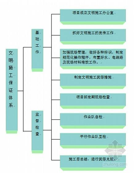 [浙江]建筑渣土消纳场拦渣坝及附属工程施工组织设计(117页 2016年最新编制)