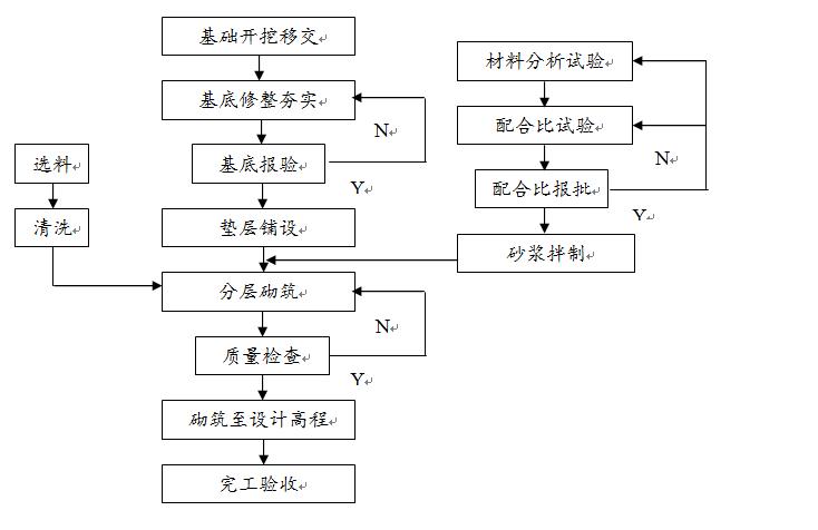 河堤防工程施工组织设计方案(共110页)
