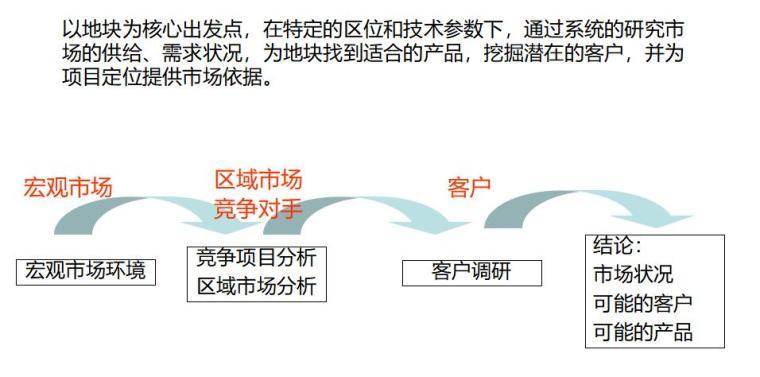 房地产前期策划报告撰写最全攻略(共81页)_2
