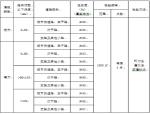 道路工程(路基/垫层/基层)作业指导书