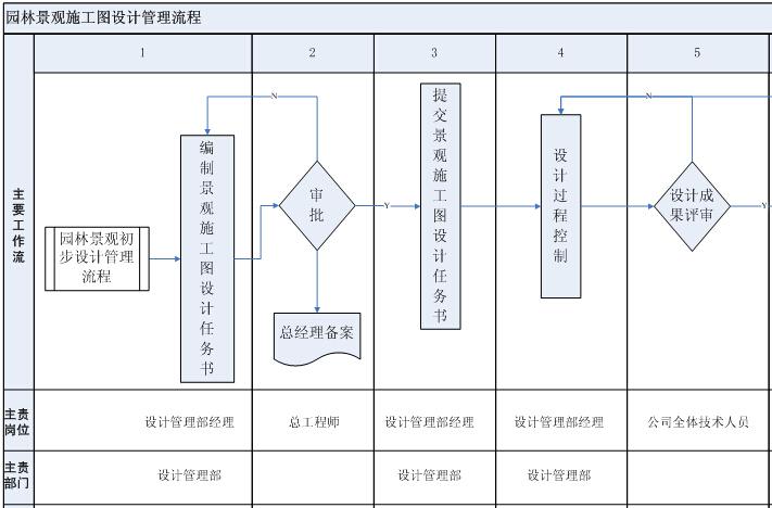 园林景观施工图设计管理流程图