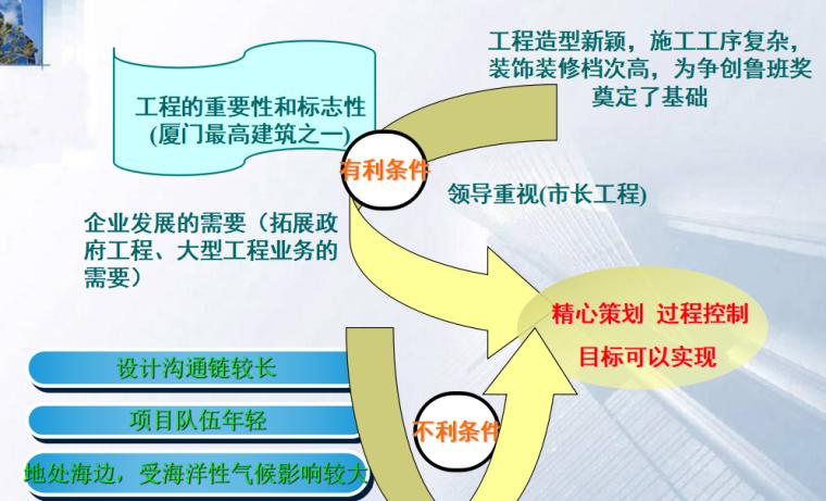 [中建三局]厦门海峡交流中心二期工程1#楼质量创优策划(共63页