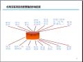 机电安装项目进度管理PPT讲义