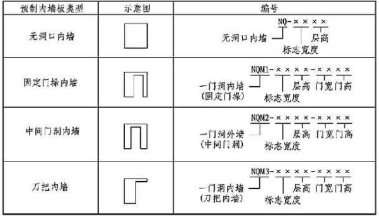 15G107-1装配式混凝土结构表示方法及示例(剪力墙结构)