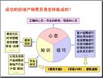 房地产销售培训资料(239页,图文并茂)