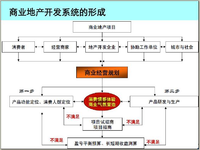 商业地产二、三线城市开发策略及案例解读(114页,图文并茂)_3