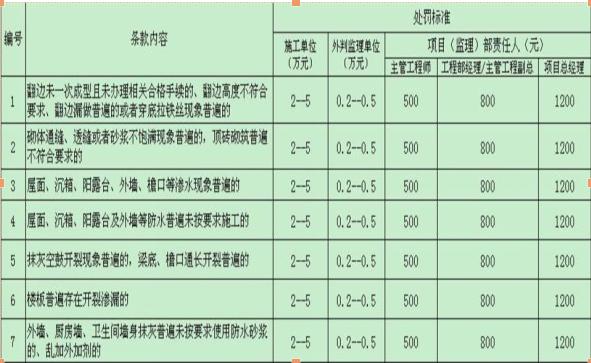 建筑施工过程工程控制管理培训讲义(共51页,ppt)