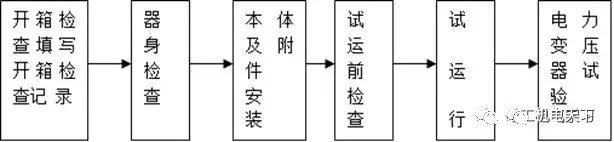 机电安装施工步序与流程图