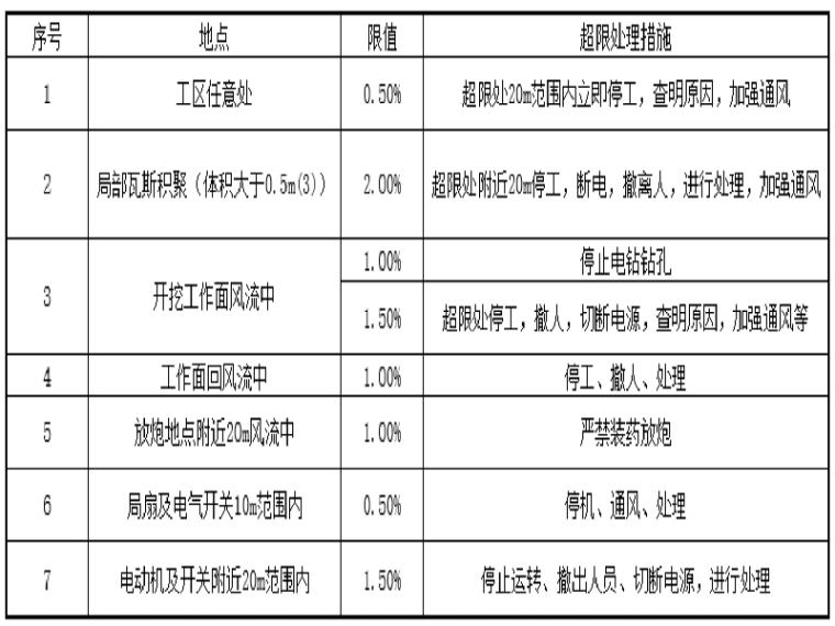 新建铁路蒙陕段站前工程设计技术交底材料(隧道)