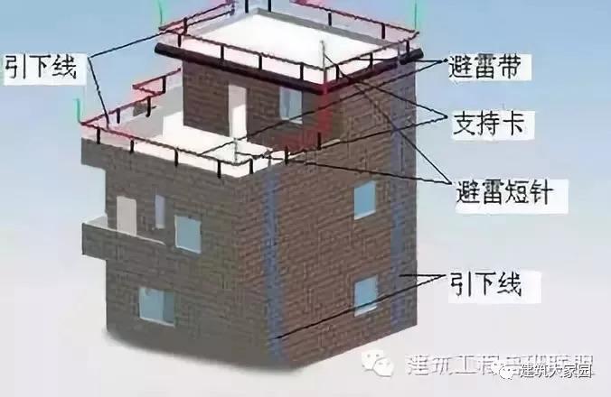 防雷接地工程是如何施工的?