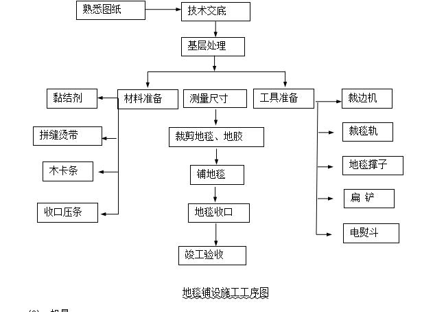 [成都]中粮办公室精装修工程施工组织设计(共56页)