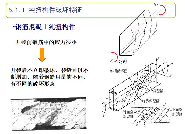 钢筋混凝土结构设计之五受扭构件承载力计算