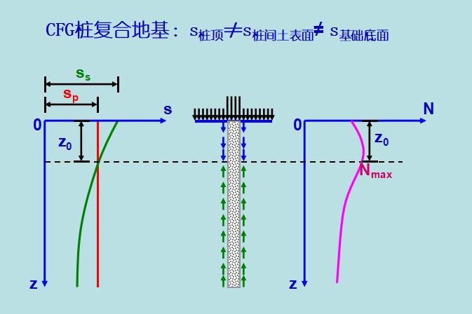 CFG桩施工工艺讲义(共78页,多图)