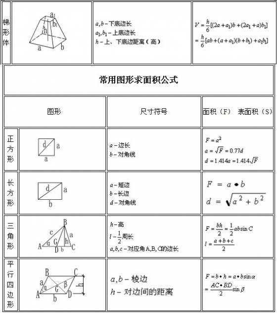建筑行业计算公式大全(附图表)_2