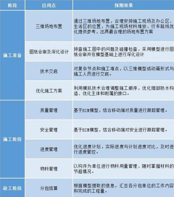 北京地铁16号线的BIM应用介绍_2