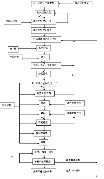 防护防洪监理实施细则资料下载-[福建]防洪工程监理实施细则(13项分部工程)