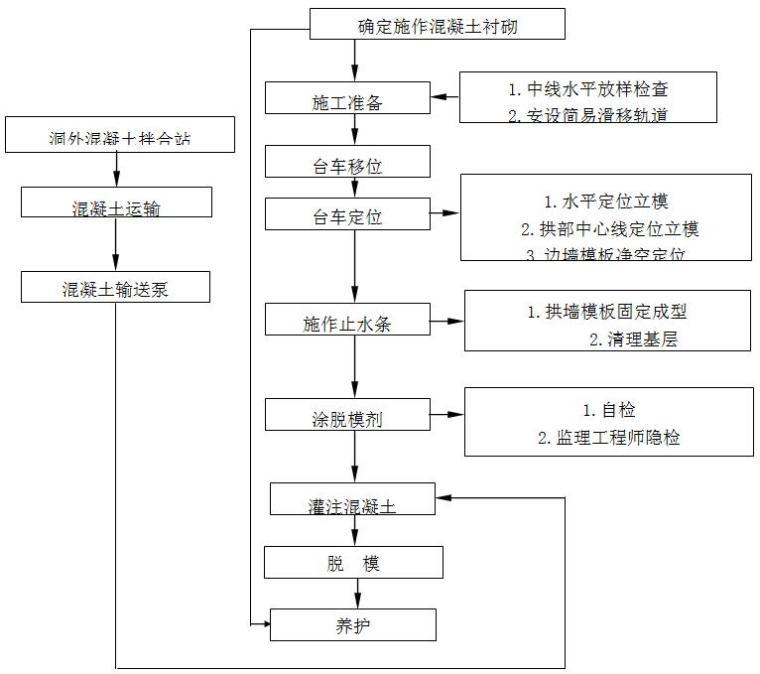 [云南]铁路扩能改造工程隧道实施性施工组织设计(200km/h双线隧道)_2