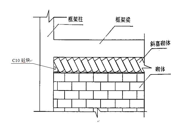 农田水利重点县农业示范园建设项目施工组织设计-填充墙砌体砌至框架梁底