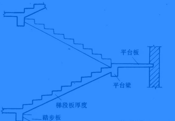 楼梯需要计算那些工程量
