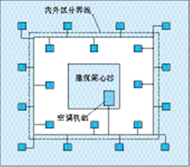 变风量空调系统分区设计