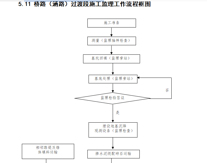 【铁路路基】首件评估监理实施细则(共44页)_16