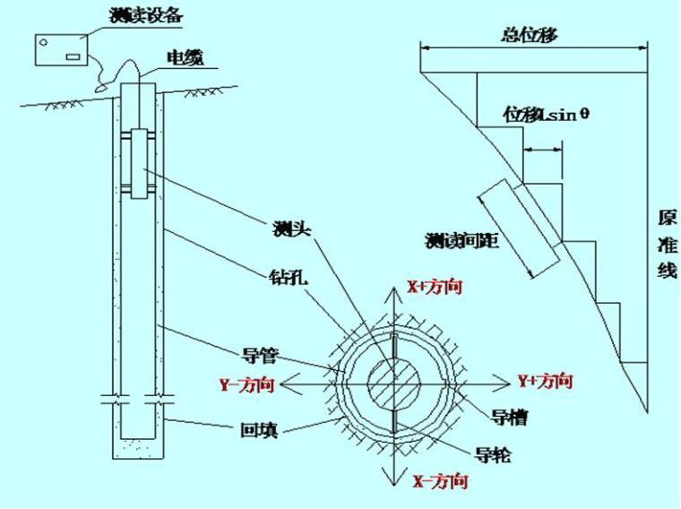 [天津]国际医院工程深基坑监测专项方案(创鲁班奖)
