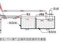 擴底鉆孔灌注樁施工質量控制QC成果
