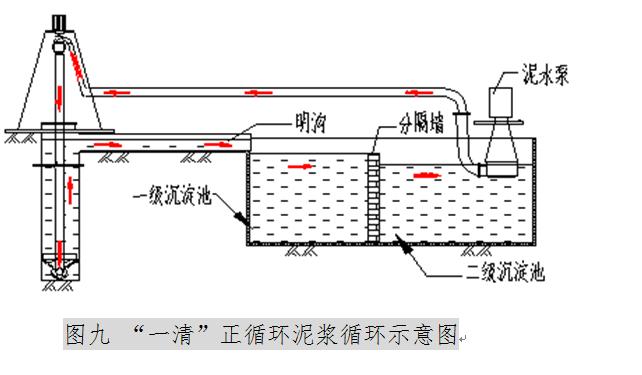 扩底钻孔灌注桩施工质量控制QC成果