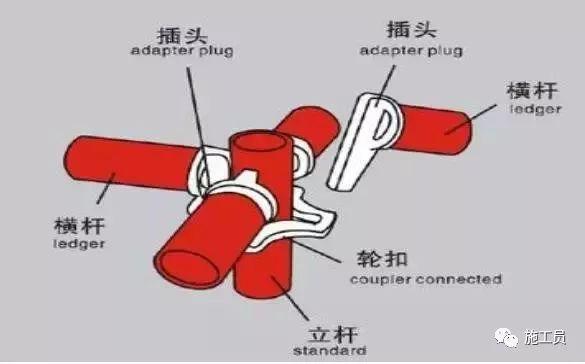 轮扣式脚手架、扣件式脚手架哪种性价比高?