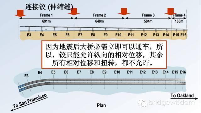 桥梁结构抗震设计核心理念_49