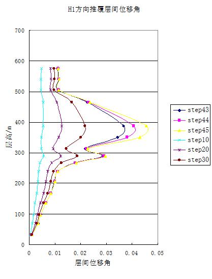 上海剪力墙筒体结构超高层大厦结构抗震设计研究(word,25页)_4