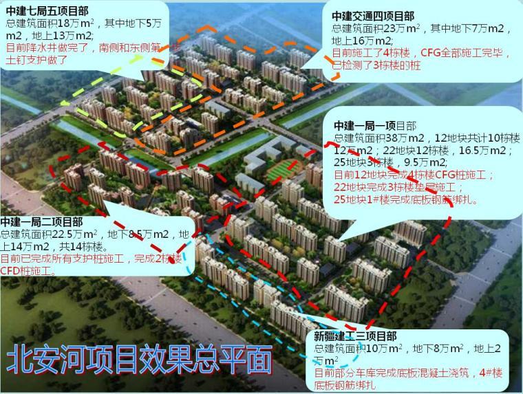 [北京]安置房项目技术质量工作汇报PPT(48页)