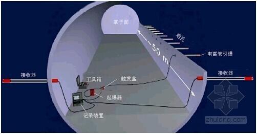 [内蒙古]隧道工程超前地质预报实施方案