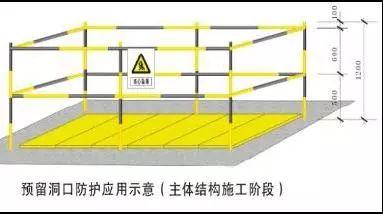 中建施工现场洞口、临边防护做法及图示!_16