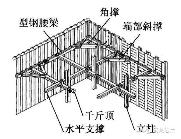 基坑钢支撑体系设计中国、日本对比,差距!_9