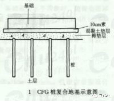 CFG桩的施工工艺及施工质量监控要点