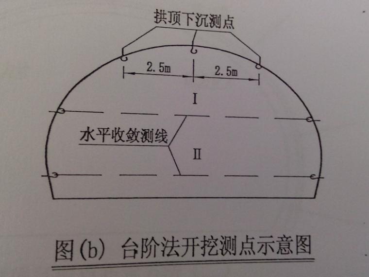 高速公路隧道监控量测施工方案(共30页)