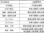 机井技术规范GBT50265-2010