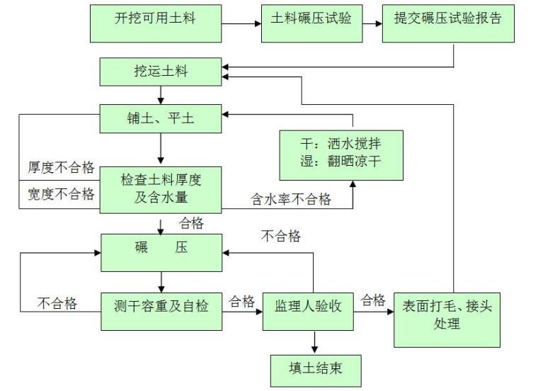 [广东]河道整治工程投标施工组织设计170页(建筑、机电、绿化)