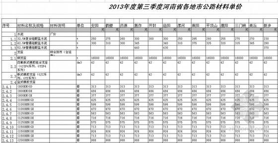 [河南]2013年第3季度各地市公路材料价格信息