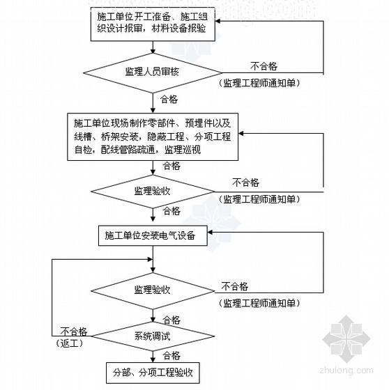 [上海]安装工程监理实施细则(内容丰富)