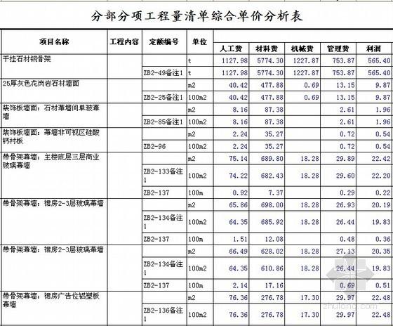 [安徽]幕墙工程量清单招标控制价及综合单价分析(标底)