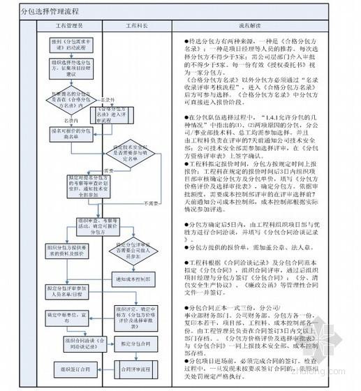 工程物资出库管理资料下载-项目管理手册(技术 物资 分包 成本)
