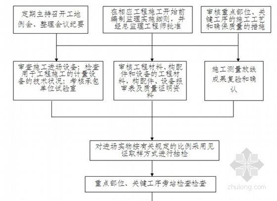 [福建]房建工程地基与基础监理实施细则