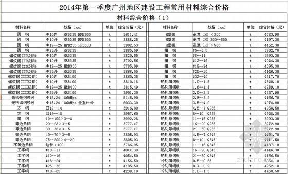 [广州]2014年第1季度建设工程常用材料综合价(全套)